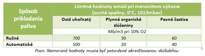 Technicke poziadavky kotly na biomasu